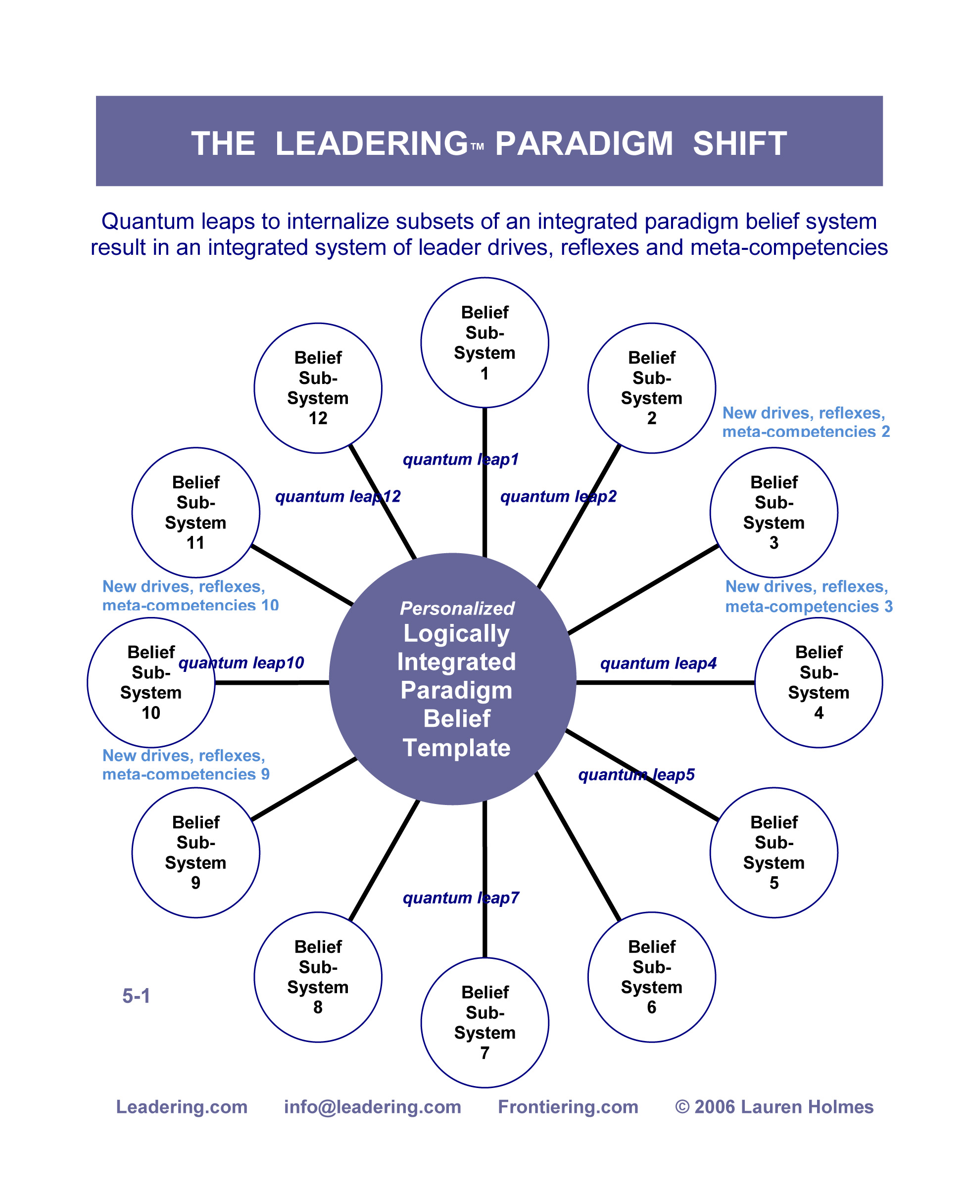 PARADIGM SHIFT DIAGRAM