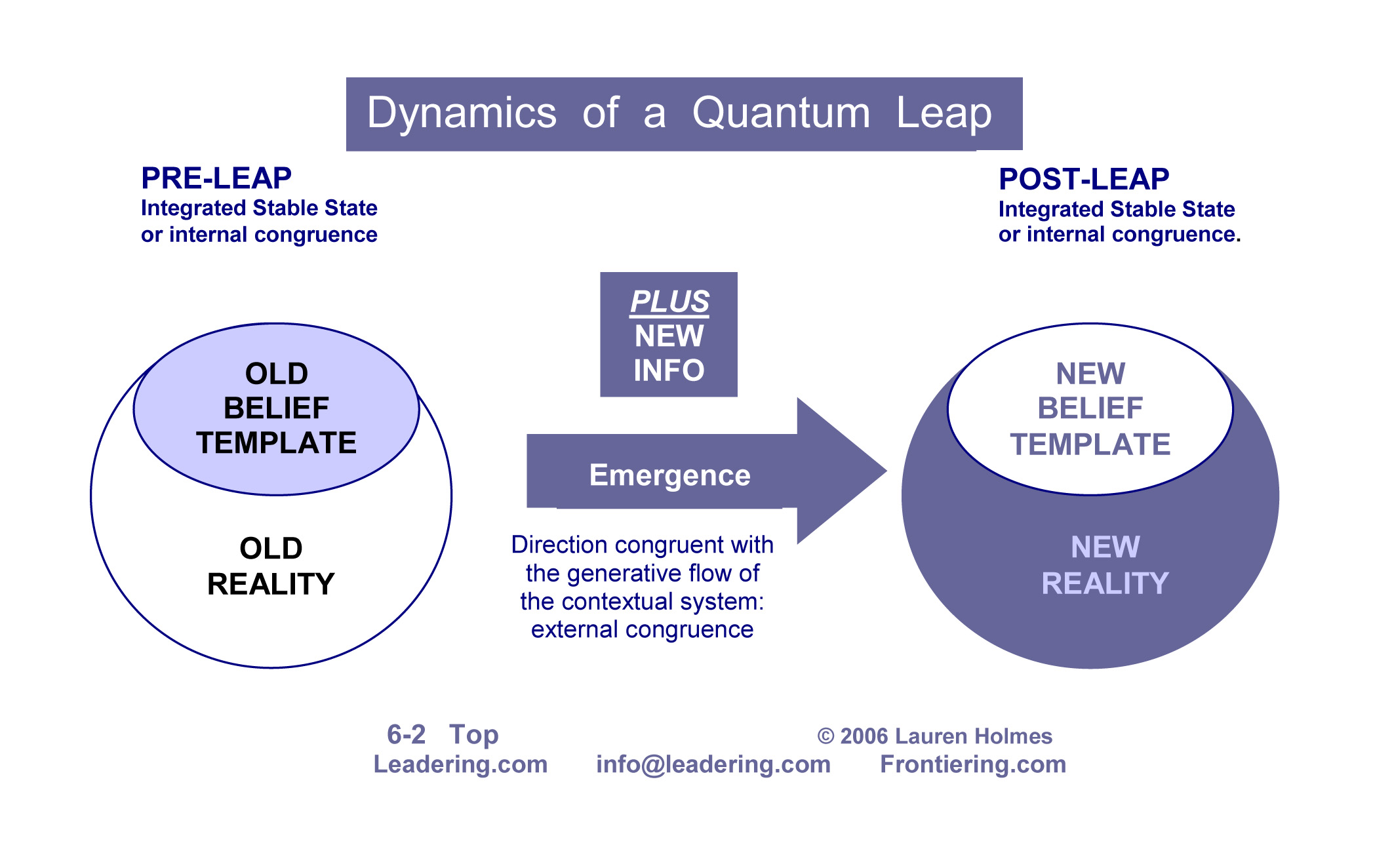 QUANTUM LEAP DIAGRAM