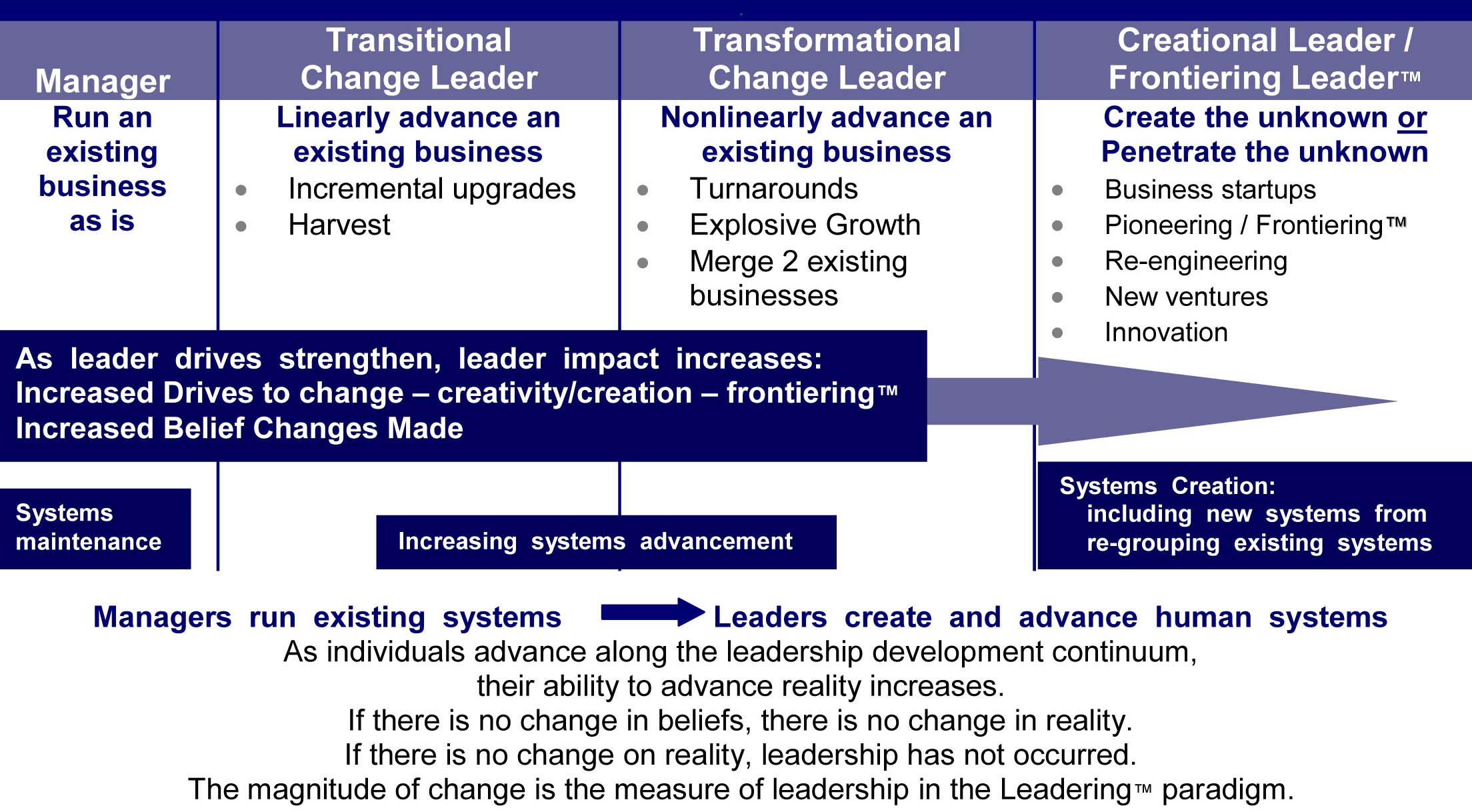 Leadership  and  Frontiering  Development  Continuum
