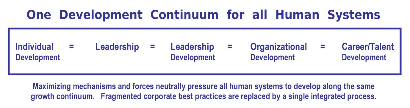 One  Development  Continuum  for  all  Human  Systems